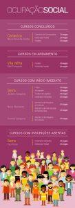Cursos Serra FINDES-SENAI OcupacaoSocial_InfograficoEmAcao_P1995